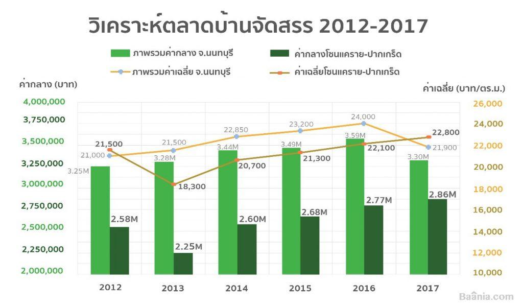 วิเคราะห์การตลาดบ้านจัดสรร 2012-2017